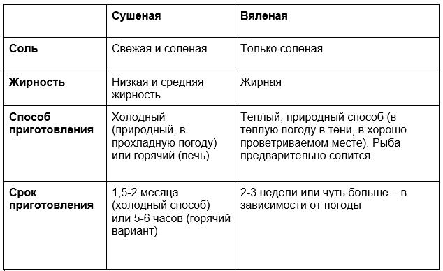 таблица вяления рыбы